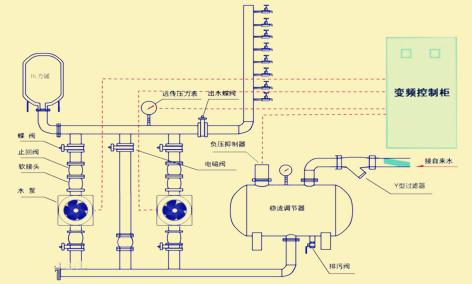 变频恒压供水设备和无负压供水设备的供水原理
