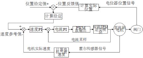 变频技术在电动执行机构上的应用