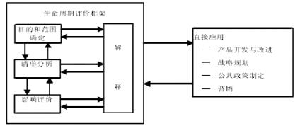 气动执行器与电动执行器的生命周期评价研究